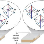 CDP Researchers Measure How Specific Atoms Move in Dielectric Materials
